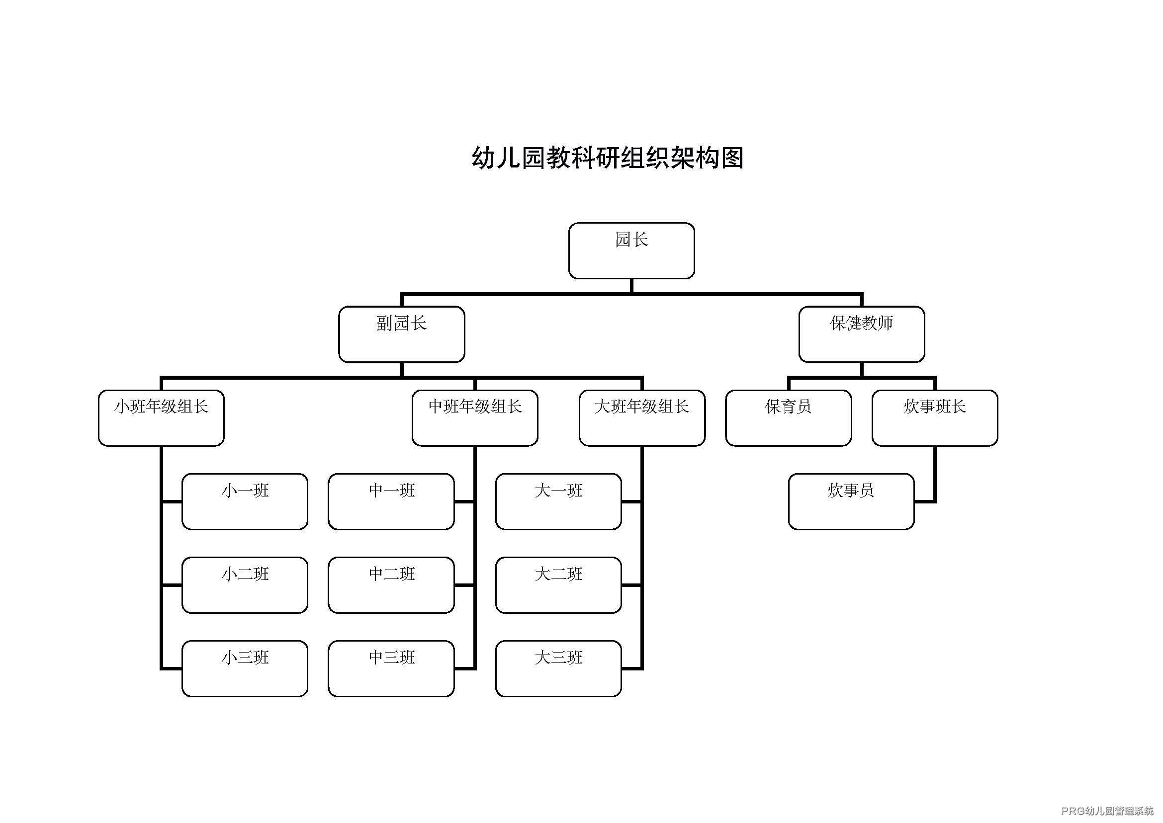 幼儿园教科研组织架构图