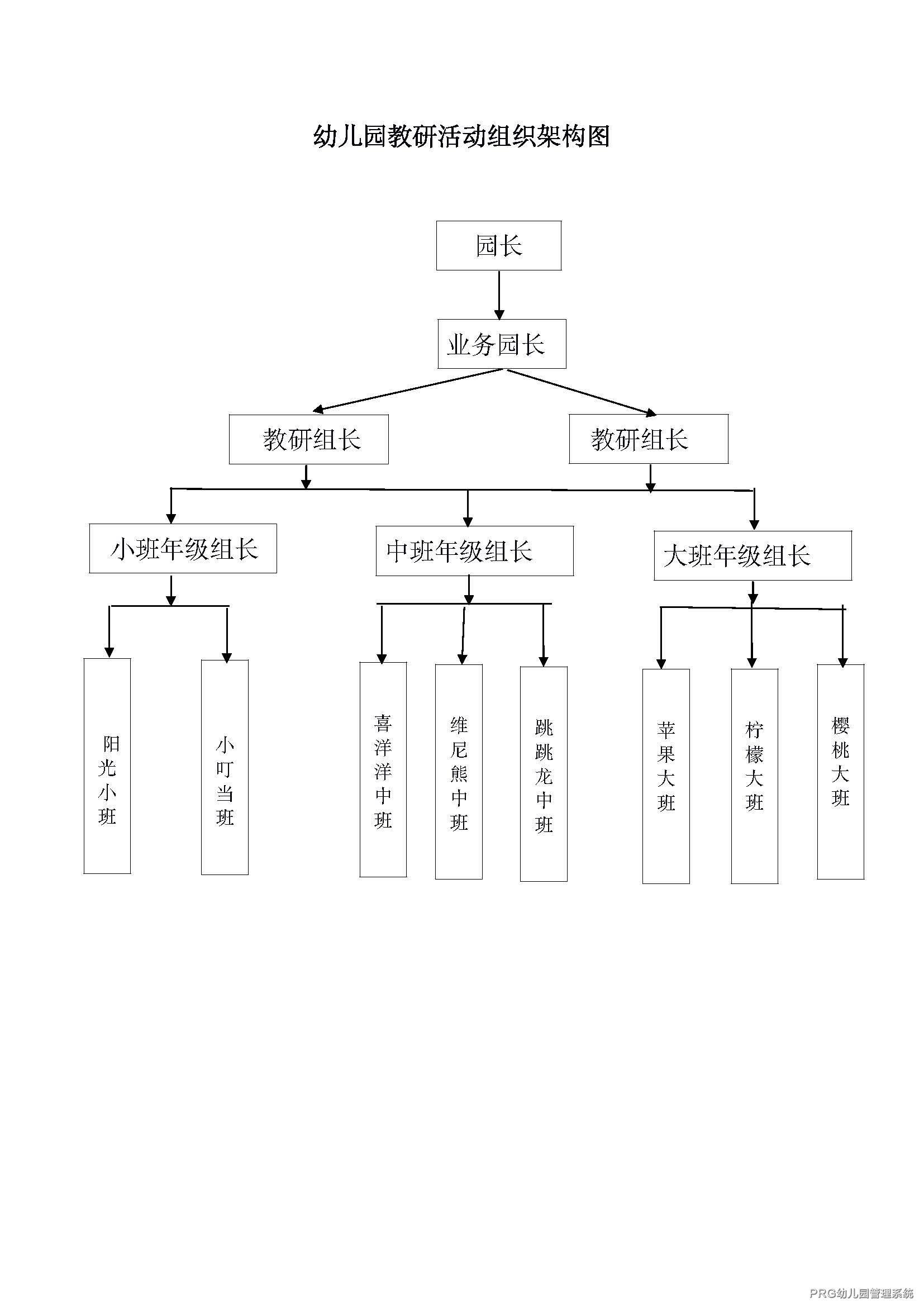 <a href=https://www.xiaoxianprg.com/ target=_blank class=infotextkey>幼儿园教研</a>活动组织架构图