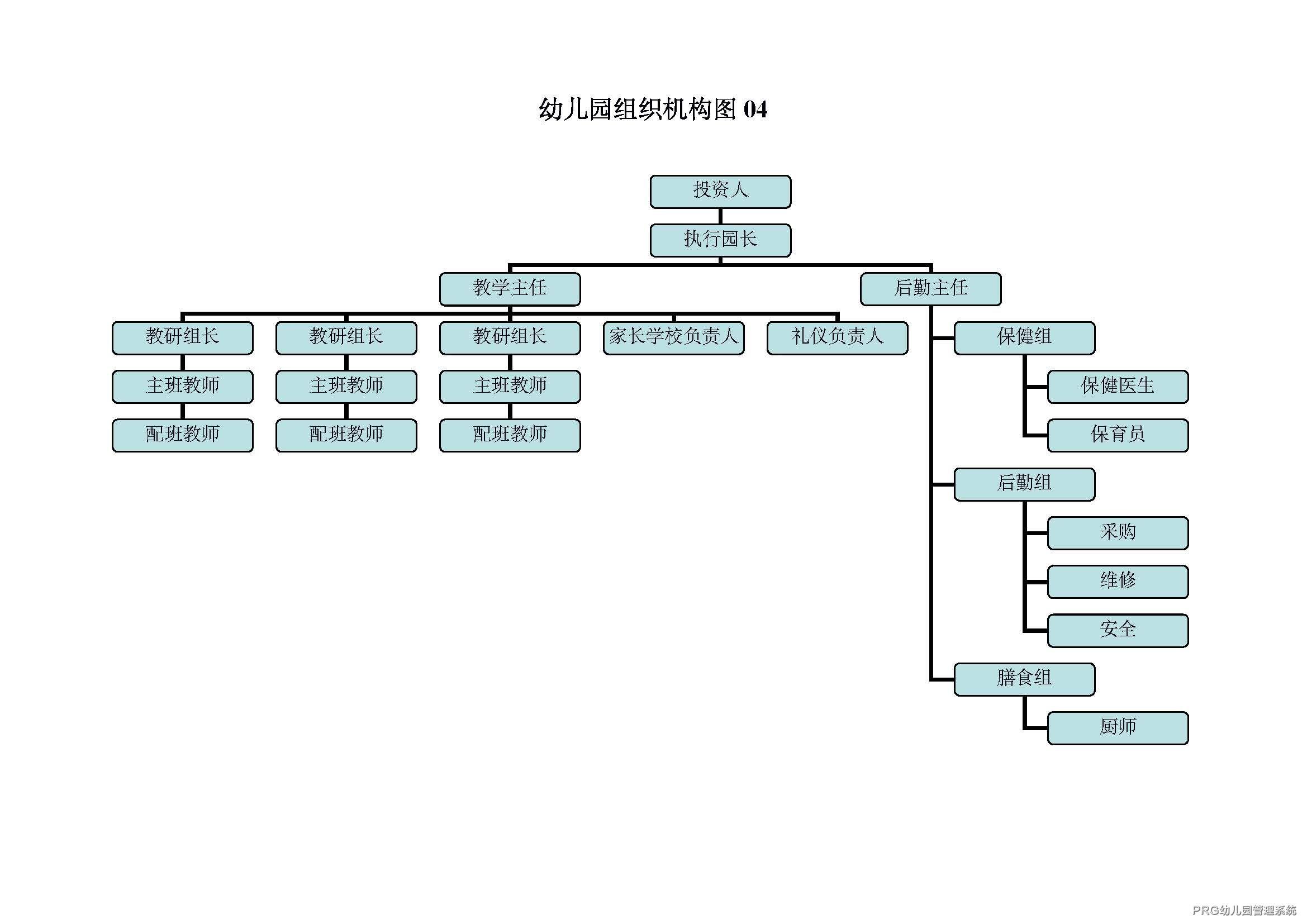 幼儿园管理组织架构图4
