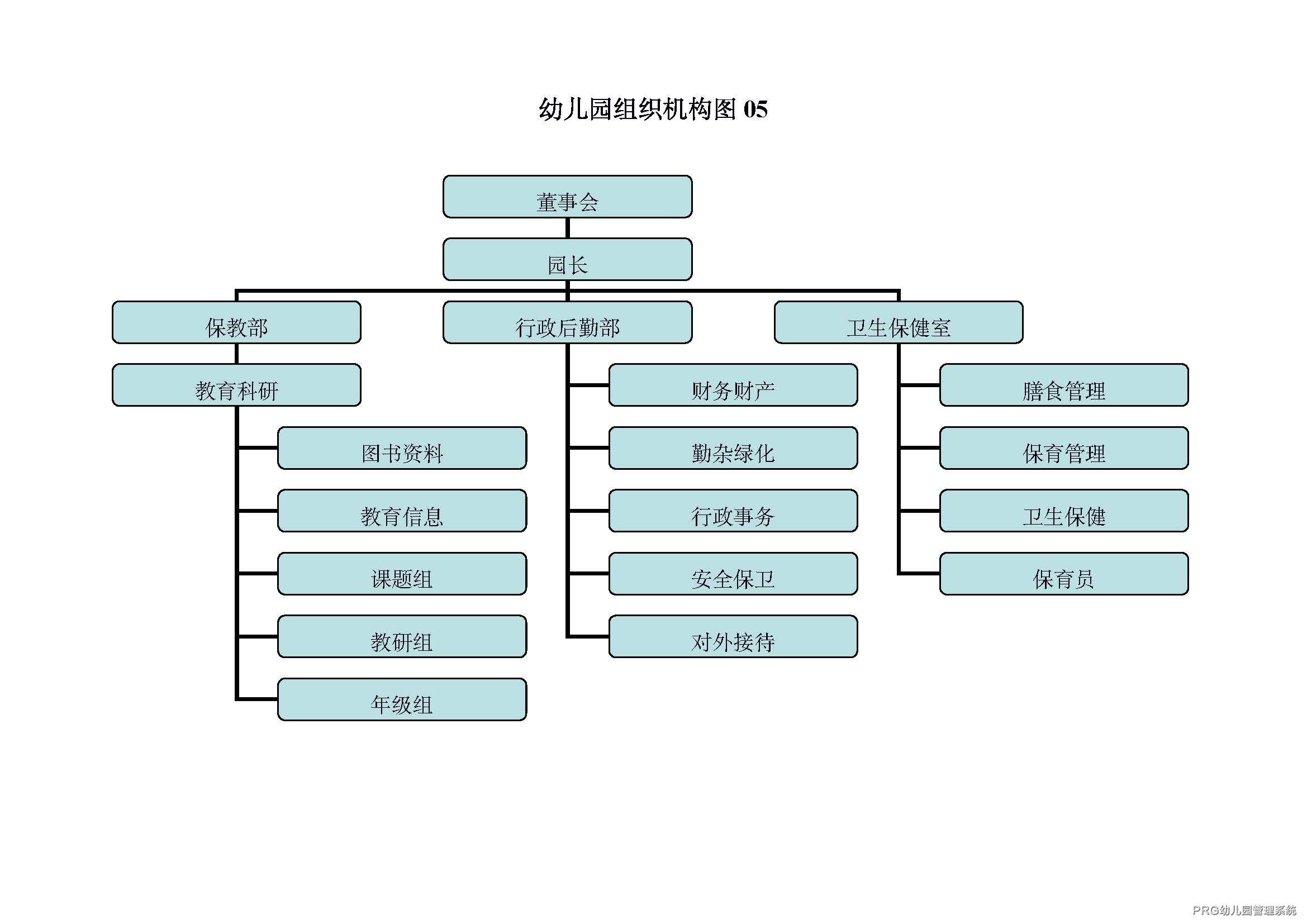 幼儿园管理组织架构图