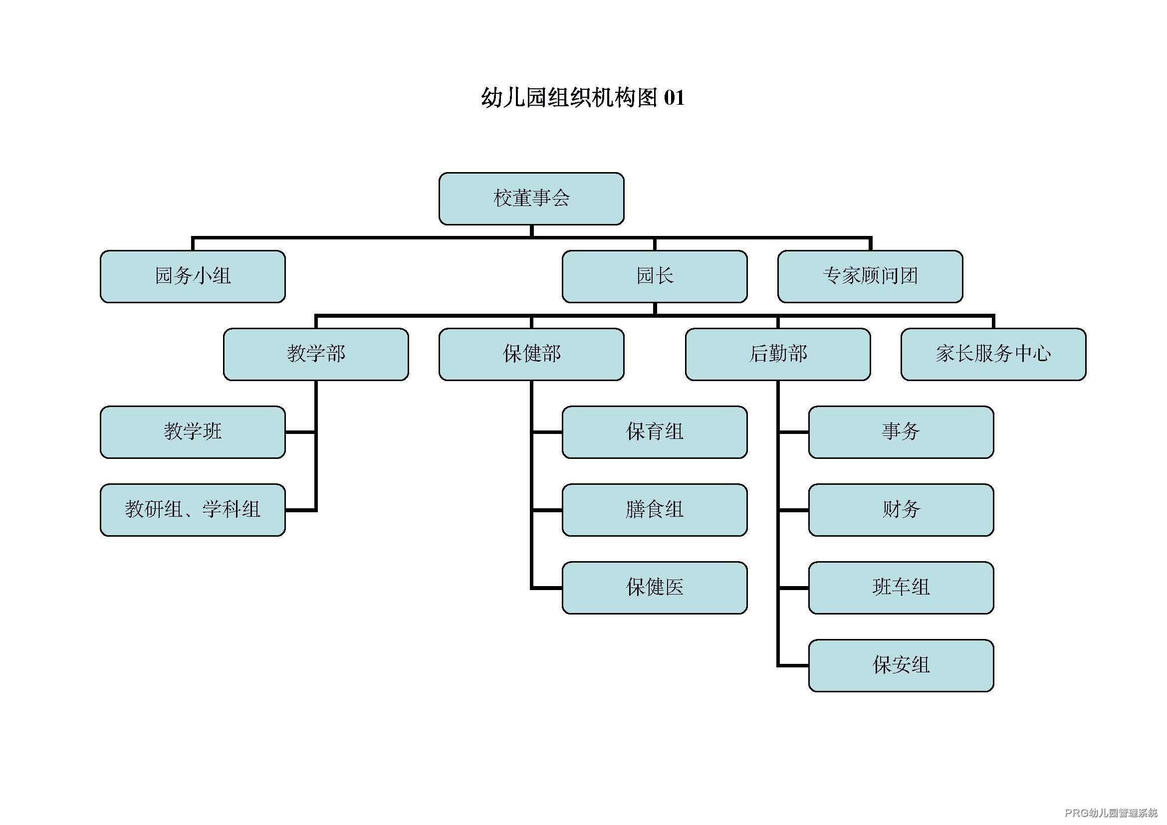 幼儿园管理组织架构图1