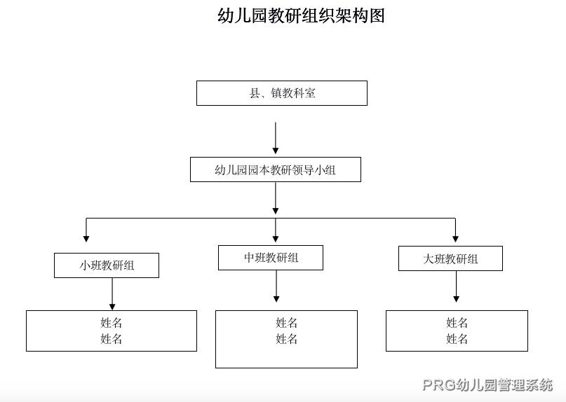 <a href=https://www.xiaoxianprg.com/ target=_blank class=infotextkey>幼儿园教研</a>组织架构图